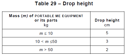 Figure 4 Portion of IEC 60601-1 Table 29 listing Drop Heights for testing Portable Equipment