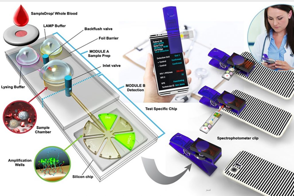 Optical Technologies for Point of Care