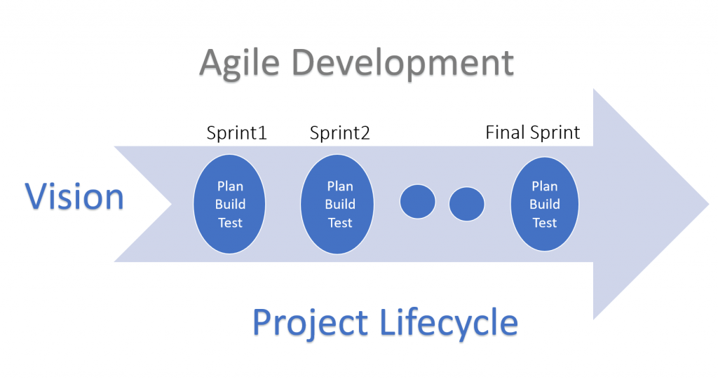 Agile in medical device development