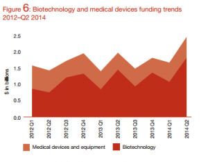 Biotechnologyand Medical Devices funding trends 2012-Q2 2014