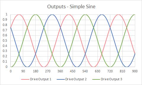 Designing BLDC motor drive electronics Outputs Simple Sine