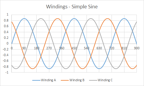 Designing BLDC motor drive electronics Windings Simple Sine