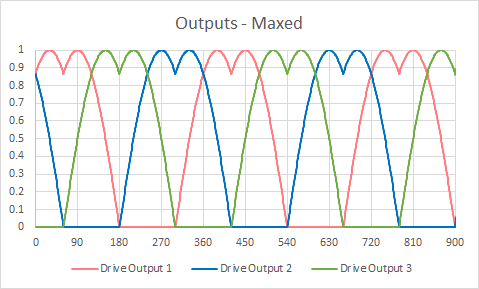 Outputs Mixed