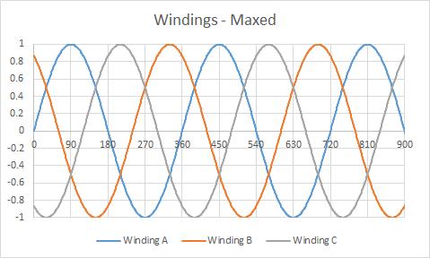 Windings Mixed