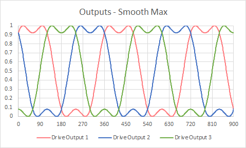 Outputs - Smooth Max