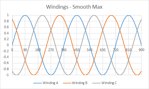 Windings - Smooth Max