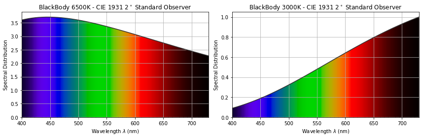 spectral distribution (and associated colour distribution
