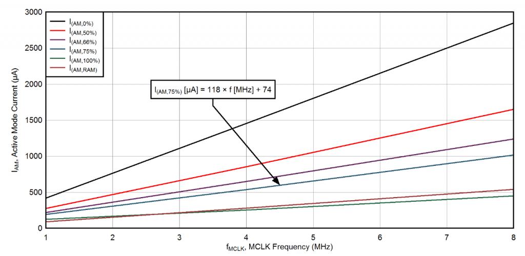 Low Power Embedded Design