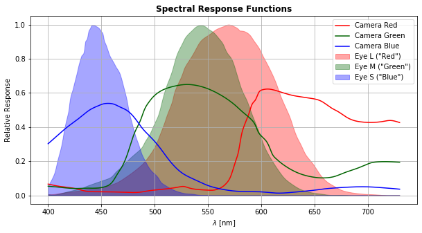 Medical device color management