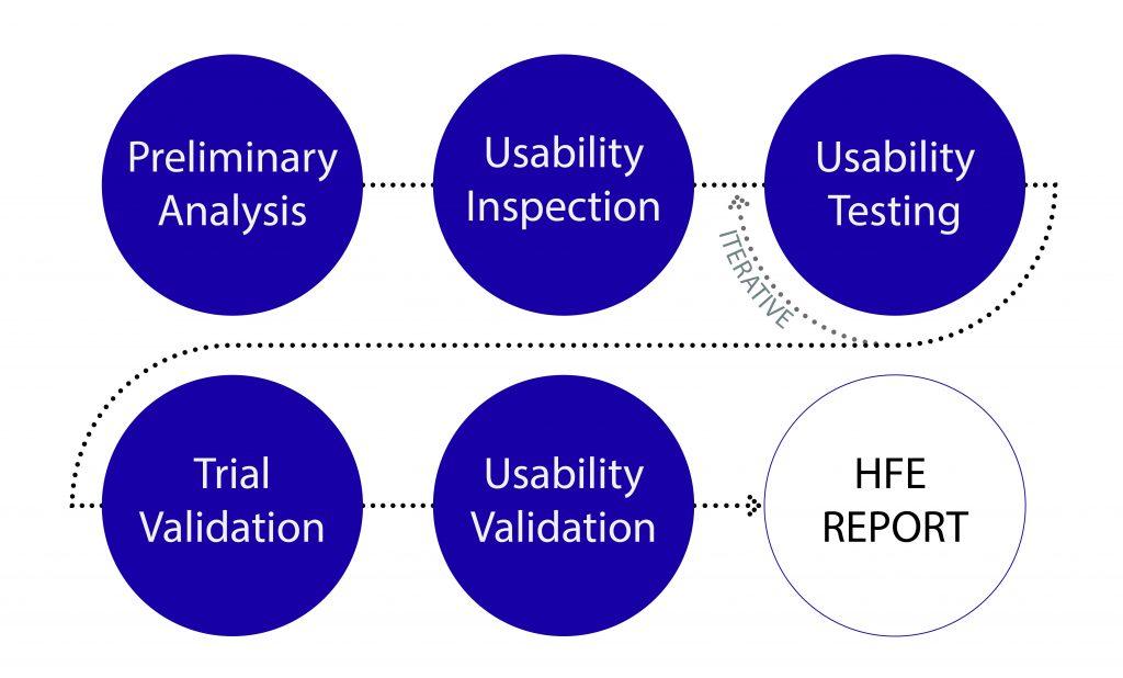 FDA'S Human Factors Premarket Evaluation guidance