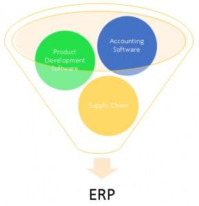 How ERP Benefits Medical Device Commercialization