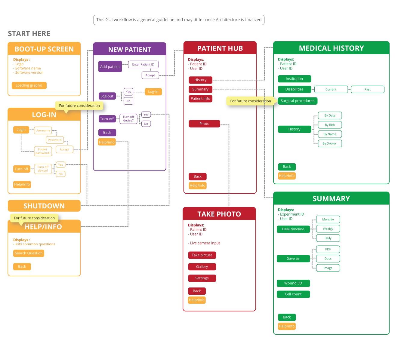 UX Design Process. Information Architecture