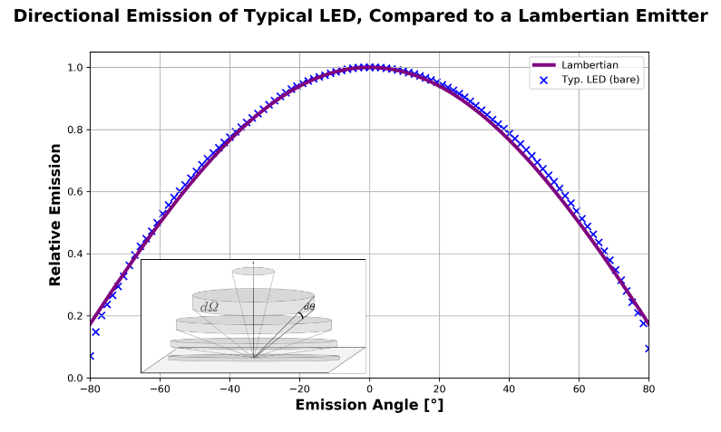 Coupling Light from LEDs and Light Guides