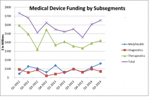 Medical Device Funding by Subsegments