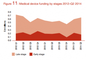 Medical device funding by Stages 2012 - Q2 2014