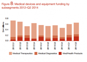 Medical devices and equipment funding by subsegments 2012-Q2 2014