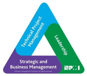 Project Management Institute (PMI)'s Talent Triangle