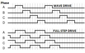 Wave Drive Vs Full Step Drive