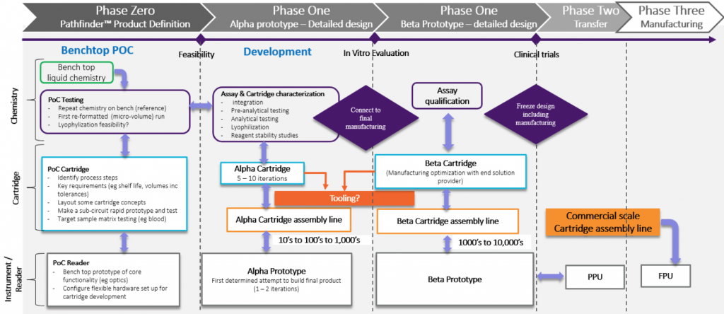 "Six tips for developing a ""lab-on-a-chip"" (LOC) solution Chart"