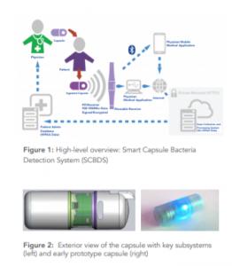 ingestible diagnostic capsule platform