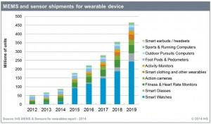mems-sensors for weables report 2014