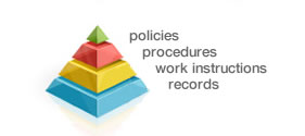 Policies, Procedure, Work Instructions, Records